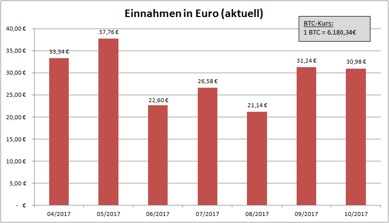 Bitcoin Einnahmen EUR aktuell
