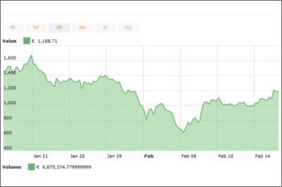 30 Tage Moon Bitcoin Cash Erfahrung Chart