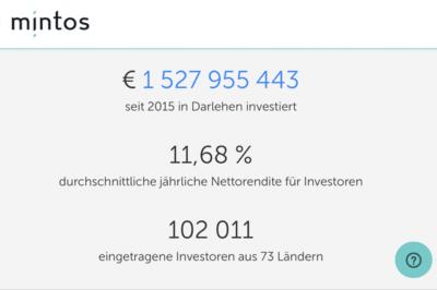 Mintos wächst seit 2015